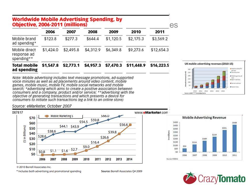 Mobilní reklama – Pink Future - High hopes Predikce z let 2006 – 2008 Krize a dopad na výdaje na reklamu