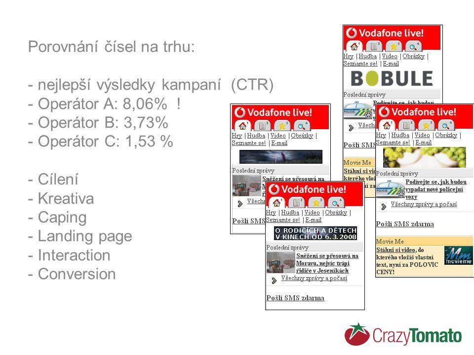 Porovnání čísel na trhu: - nejlepší výsledky kampaní (CTR) - Operátor A: 8,06% ! - Operátor B: 3,73% - Operátor C: 1,53 % - Cílení - Kreativa - Caping