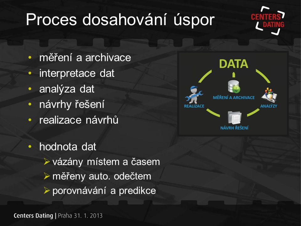 měření a archivace interpretace dat analýza dat návrhy řešení realizace návrhů hodnota dat  vázány místem a časem  měřeny auto.