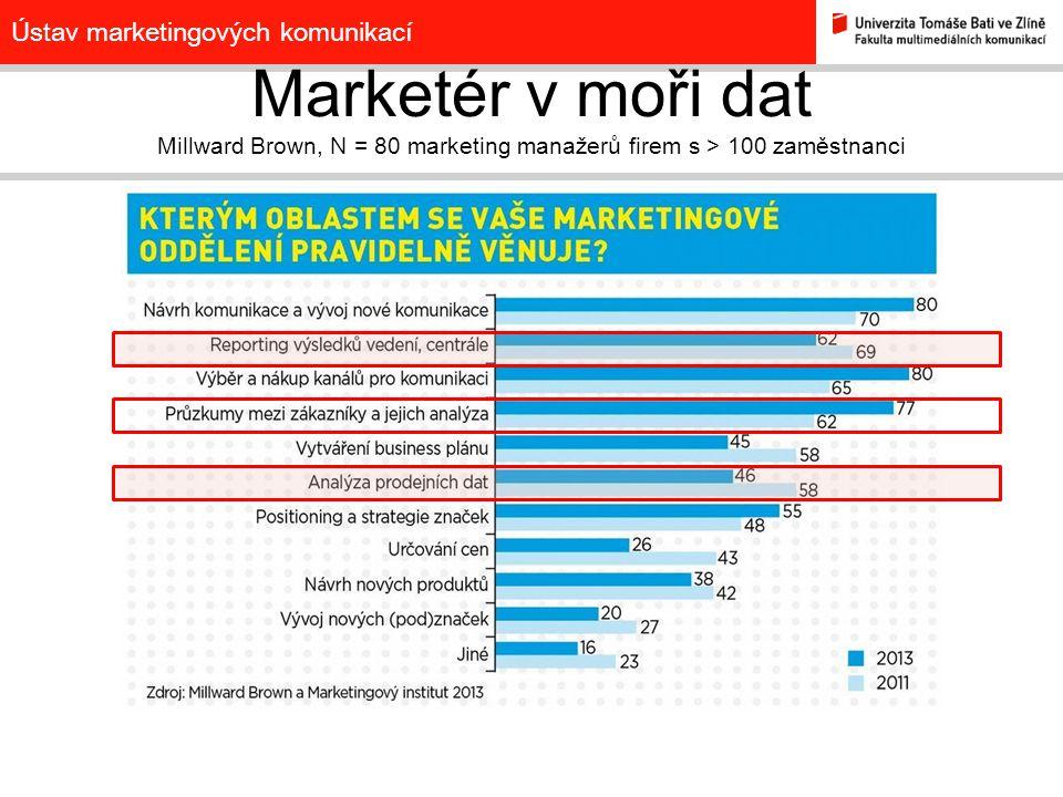 Ústav marketingových komunikací Marketér v moři dat Millward Brown, N = 80 marketing manažerů firem s > 100 zaměstnanci