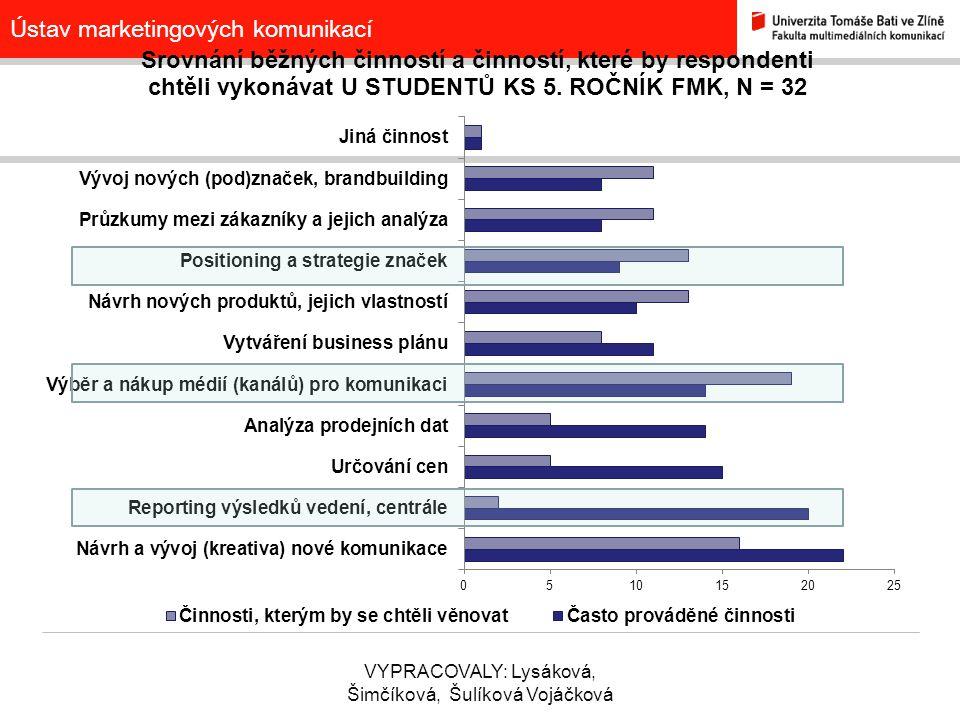 Ústav marketingových komunikací VYPRACOVALY: Lysáková, Šimčíková, Šulíková Vojáčková