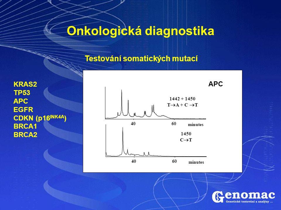 Onkologická diagnostika Testování somatických mutací KRAS2 TP53 APC EGFR CDKN (p16 INK4A ) BRCA1 BRCA2 6040 minutes 1442 + 1450 T  A + C  T 6040 min