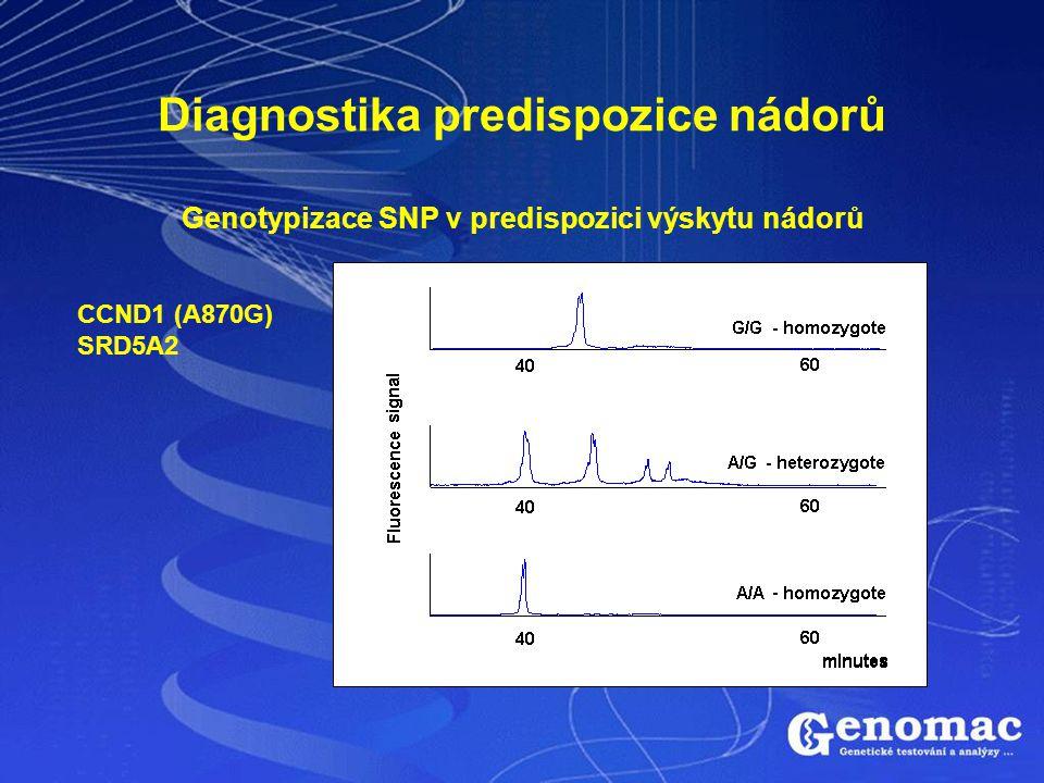 Diagnostika predispozice nádorů Genotypizace SNP v predispozici výskytu nádorů CCND1 (A870G) SRD5A2