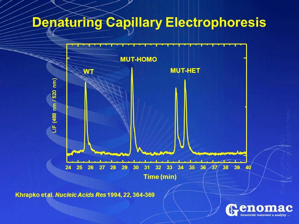 Denaturing Capillary Electrophoresis 2425262728293031323334353637383940 MUT-HET MUT-HOMO WT Time (min) LIF (488 nm / 520 nm) Khrapko et al. Nucleic Ac