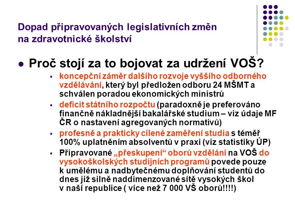 Dopad připravovaných legislativních změn na zdravotnické školství OBOR (předpokládaný počet absolventů) 2011 20122013 _________________________________________________________________________________ Dipl.