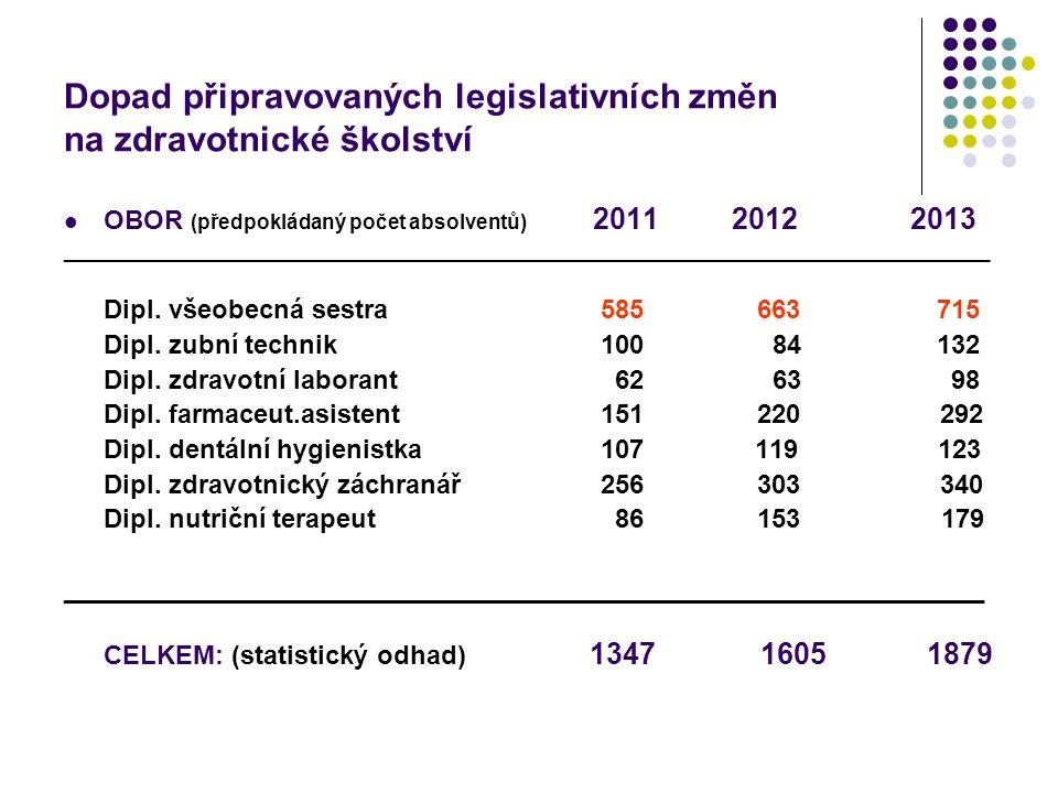 Dopad připravovaných legislativních změn na zdravotnické školství OBOR (předpokládaný počet absolventů) 2011 20122013 ________________________________