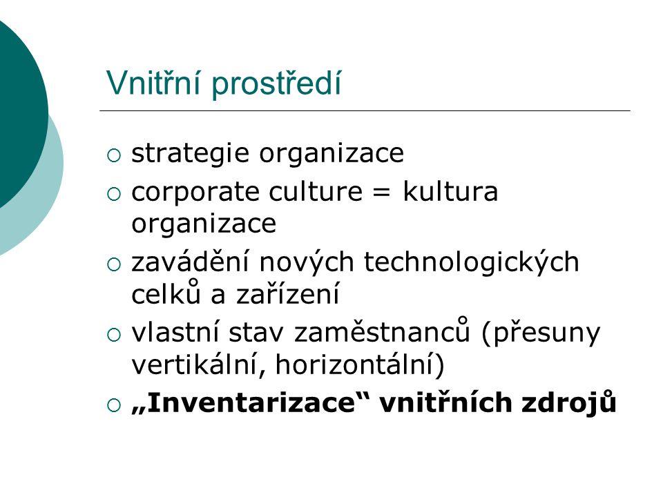 """Vnitřní prostředí  strategie organizace  corporate culture = kultura organizace  zavádění nových technologických celků a zařízení  vlastní stav zaměstnanců (přesuny vertikální, horizontální)  """"Inventarizace vnitřních zdrojů"""