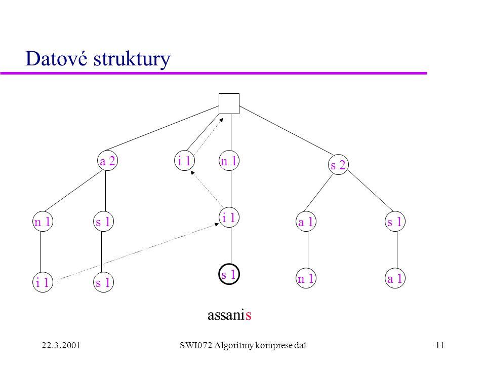 22.3.2001SWI072 Algoritmy komprese dat11 Datové struktury n 1 s 1n 1s 1 n 1a 1 assanis a 2 s 2 a 1 i 1 s 1