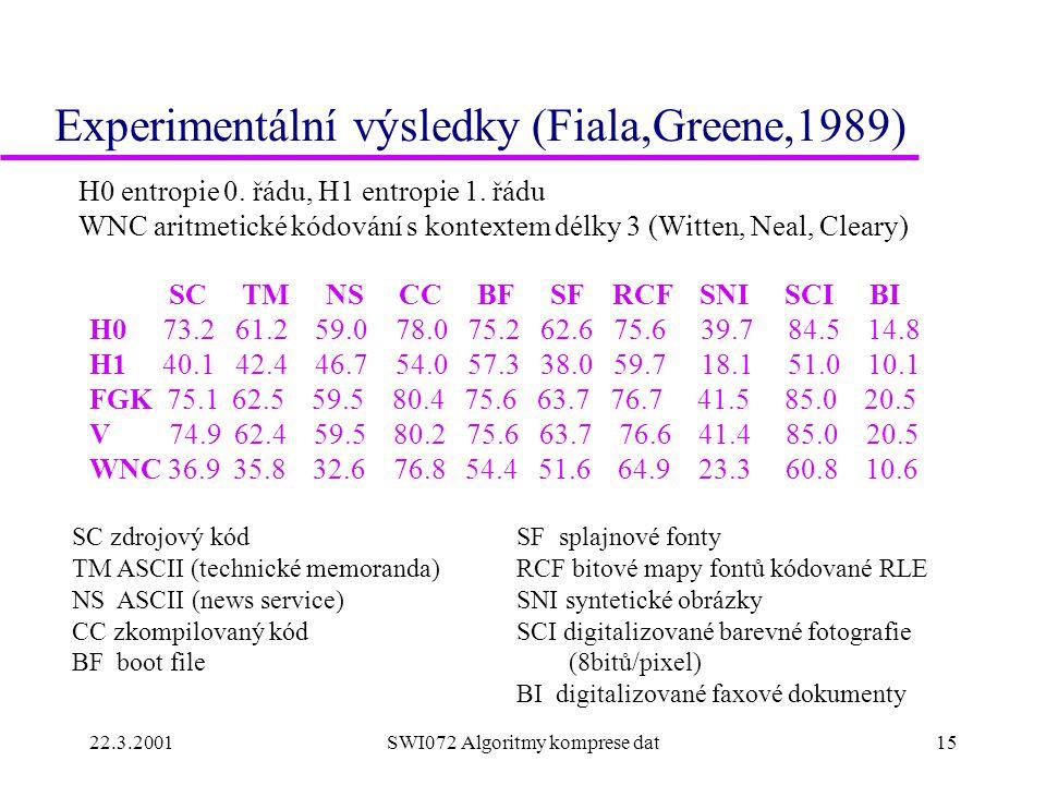 22.3.2001SWI072 Algoritmy komprese dat15 Experimentální výsledky (Fiala,Greene,1989) SC TM NS CC BF SF RCF SNI SCI BI H0 73.2 61.2 59.0 78.0 75.2 62.6 75.6 39.7 84.5 14.8 H1 40.1 42.4 46.7 54.0 57.3 38.0 59.7 18.1 51.0 10.1 FGK 75.1 62.5 59.5 80.4 75.6 63.7 76.7 41.5 85.0 20.5 V 74.9 62.4 59.5 80.2 75.6 63.7 76.6 41.4 85.0 20.5 WNC 36.9 35.8 32.6 76.8 54.4 51.6 64.9 23.3 60.8 10.6 SC zdrojový kód TM ASCII (technické memoranda) NS ASCII (news service) CC zkompilovaný kód BF boot file SF splajnové fonty RCF bitové mapy fontů kódované RLE SNI syntetické obrázky SCI digitalizované barevné fotografie (8bitů/pixel) BI digitalizované faxové dokumenty H0 entropie 0.