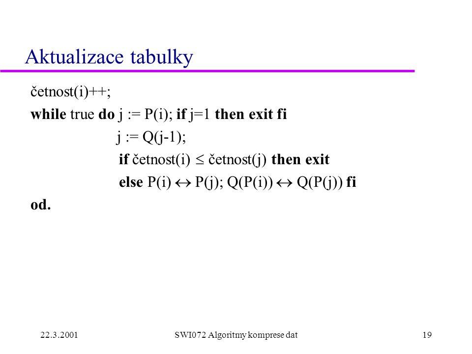 22.3.2001SWI072 Algoritmy komprese dat19 Aktualizace tabulky četnost(i)++; while true do j := P(i); if j=1 then exit fi j := Q(j-1); if četnost(i)  četnost(j) then exit else P(i)  P(j); Q(P(i))  Q(P(j)) fi od.