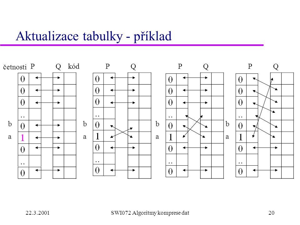 22.3.2001SWI072 Algoritmy komprese dat20 Aktualizace tabulky - příklad četnosti kódPQ b a PQ b a PQ b a PQ b a