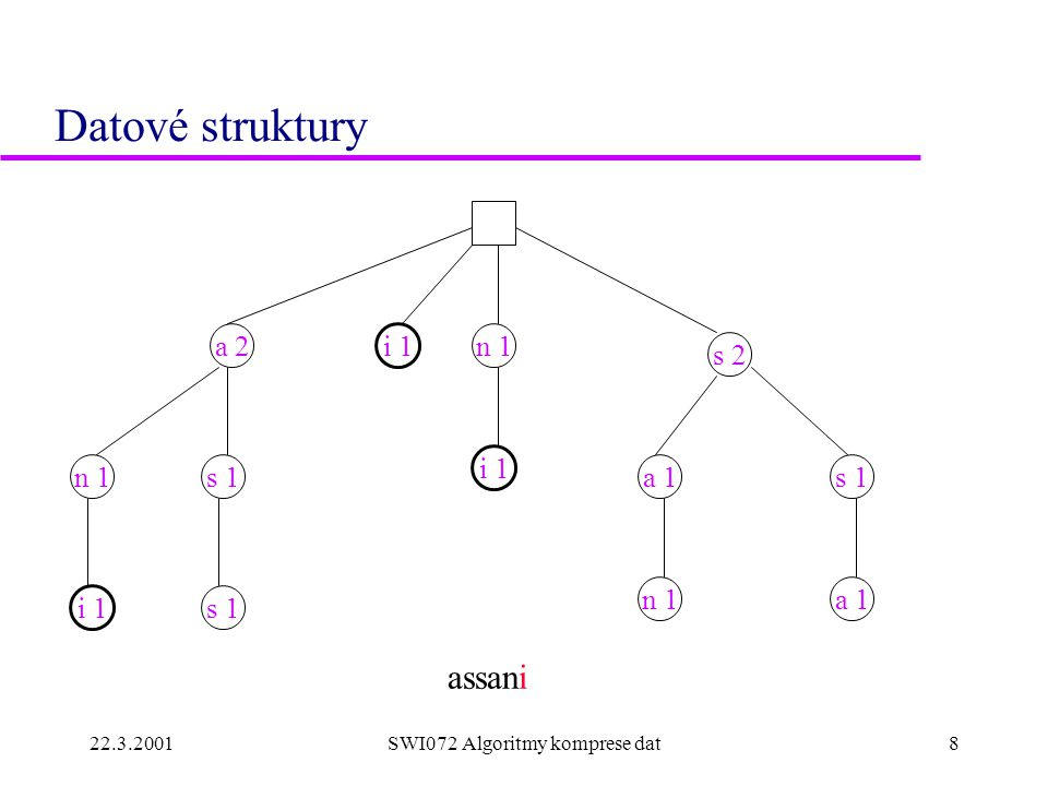 22.3.2001SWI072 Algoritmy komprese dat9 Datové struktury n 1 s 1n 1s 1 n 1a 1 assani a 2 s 2 a 1 i 1