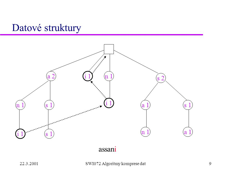 22.3.2001SWI072 Algoritmy komprese dat10 Datové struktury n 1 s 1n 1s 1 n 1a 1 assanis a 2 s 2 a 1 i 1