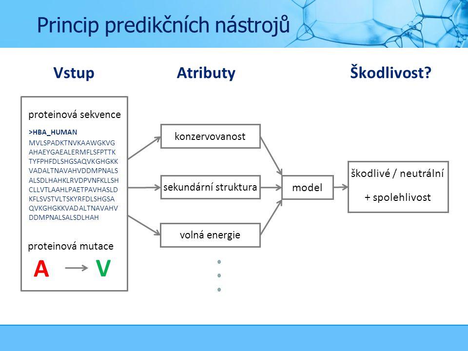 Princip predikčních nástrojů VstupAtributy mutace konzervovanost sekundární struktura volná energie model škodlivé / neutrální + spolehlivost Škodlivost.