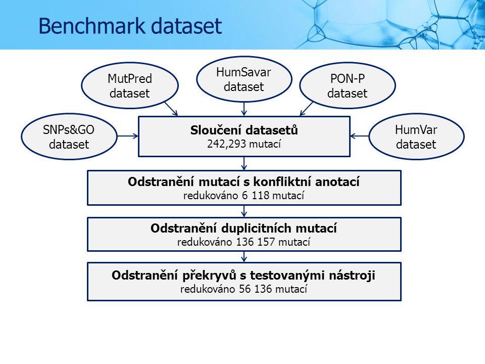 Benchmark dataset SNPs&GO dataset MutPred dataset HumSavar dataset PON-P dataset HumVar dataset Sloučení datasetů 242,293 mutací Odstranění mutací s konfliktní anotací redukováno 6 118 mutací Odstranění duplicitních mutací redukováno 136 157 mutací Odstranění překryvů s testovanými nástroji redukováno 56 136 mutací
