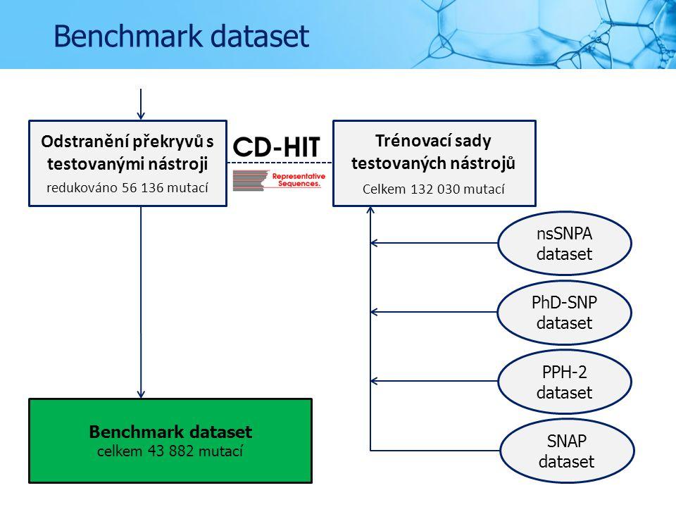Benchmark dataset Odstranění překryvů s testovanými nástroji redukováno 56 136 mutací PhD-SNP dataset SNAP dataset PPH-2 dataset nsSNPA dataset Trénovací sady testovaných nástrojů Celkem 132 030 mutací Benchmark dataset celkem 43 882 mutací