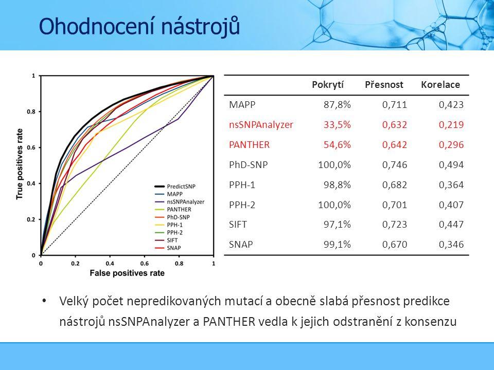 Ohodnocení nástrojů Velký počet nepredikovaných mutací a obecně slabá přesnost predikce nástrojů nsSNPAnalyzer a PANTHER vedla k jejich odstranění z konsenzu PokrytíPřesnostKorelace MAPP87,8%0,7110,423 nsSNPAnalyzer33,5%0,6320,219 PANTHER54,6%0,6420,296 PhD-SNP100,0%0,7460,494 PPH-198,8%0,6820,364 PPH-2100,0%0,7010,407 SIFT97,1%0,7230,447 SNAP99,1%0,6700,346