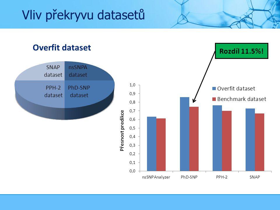 Vliv překryvu datasetů Rozdíl 11.5%!