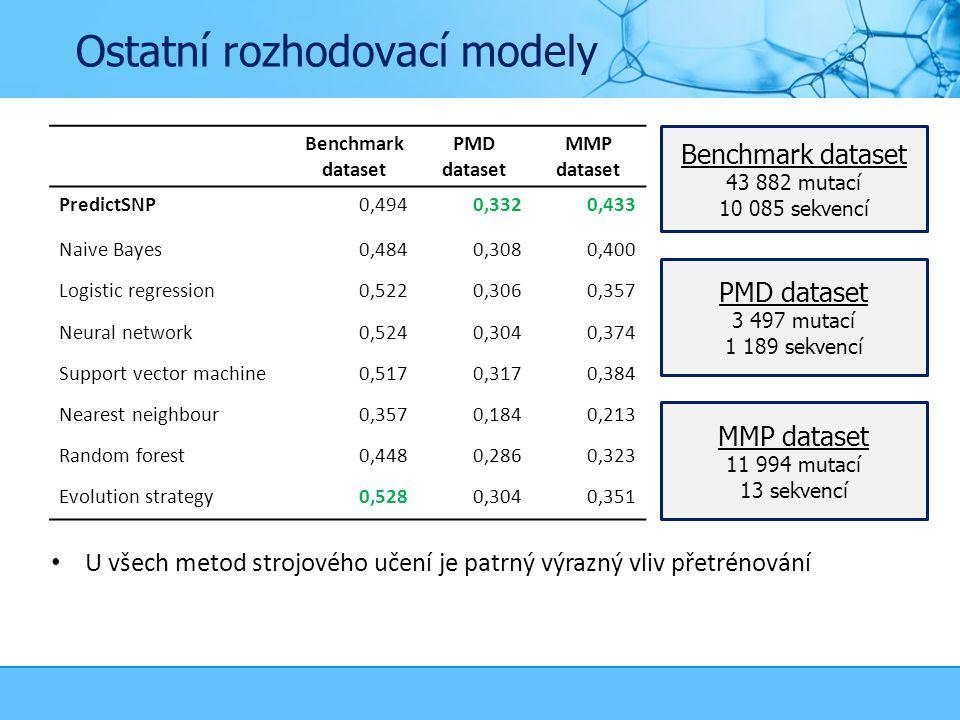 Ostatní rozhodovací modely Benchmark dataset PMD dataset MMP dataset PredictSNP0,4940,3320,433 Naive Bayes0,4840,3080,400 Logistic regression0,5220,3060,357 Neural network0,5240,3040,374 Support vector machine0,5170,3170,384 Nearest neighbour0,3570,1840,213 Random forest0,4480,2860,323 Evolution strategy0,5280,3040,351 PMD dataset 3 497 mutací 1 189 sekvencí MMP dataset 11 994 mutací 13 sekvencí Benchmark dataset 43 882 mutací 10 085 sekvencí U všech metod strojového učení je patrný výrazný vliv přetrénování