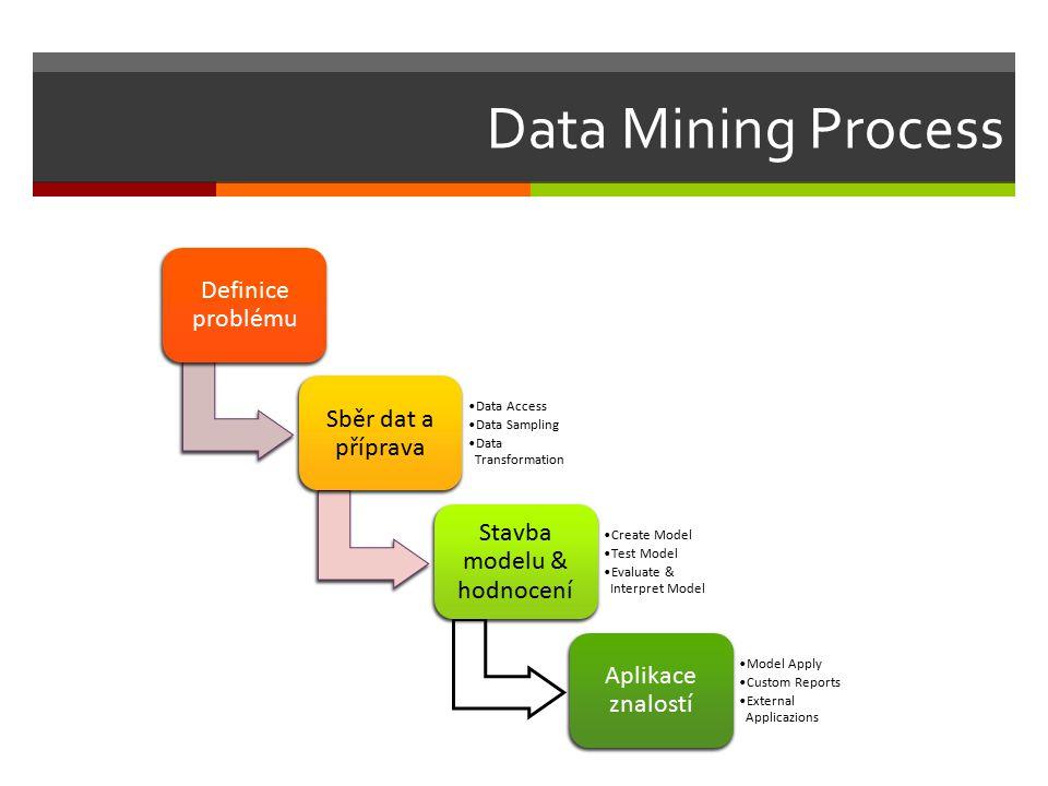 Data Mining Process Definice problému Sběr dat a příprava Data Access Data Sampling Data Transformation Stavba modelu & hodnocení Create Model Test Model Evaluate & Interpret Model Aplikace znalostí Model Apply Custom Reports External Applicazions