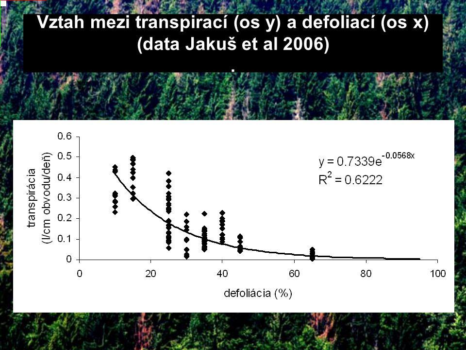 Vztah mezi transpirací (os y) a defoliací (os x) (data Jakuš et al 2006).