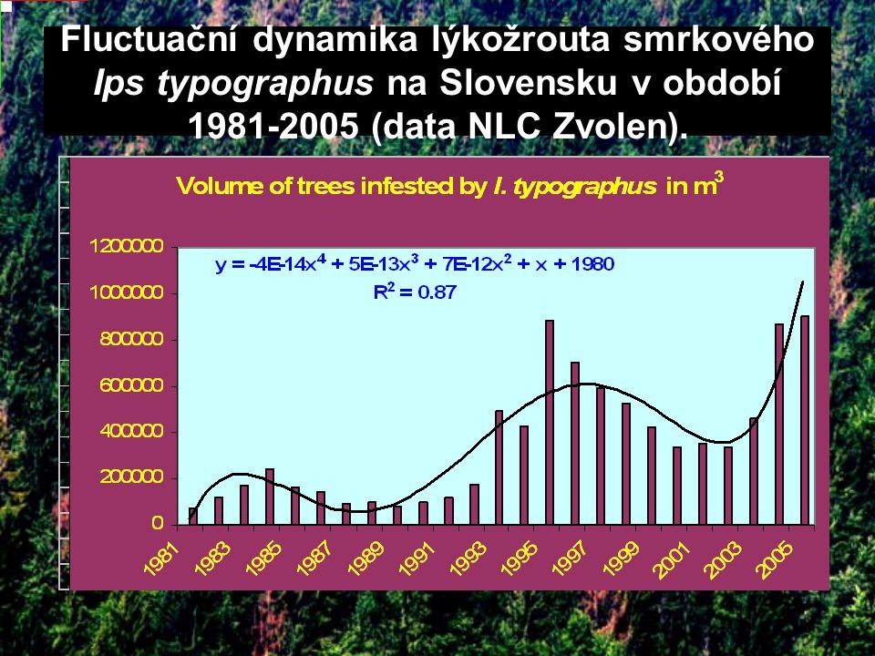 Fluctuační dynamika lýkožrouta smrkového Ips typographus na Slovensku v období 1981-2005 (data NLC Zvolen).