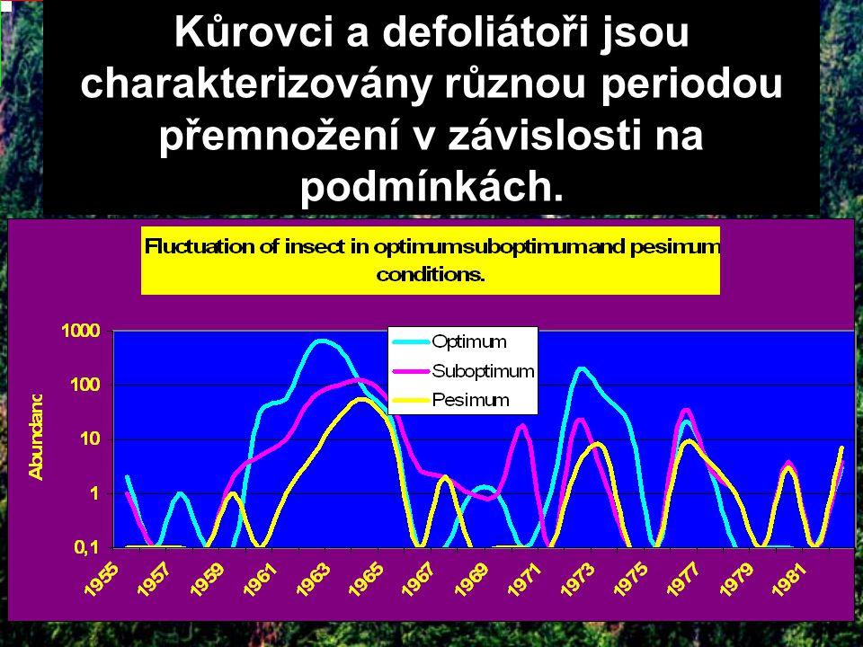 Kůrovci a defoliátoři jsou charakterizovány různou periodou přemnožení v závislosti na podmínkách.