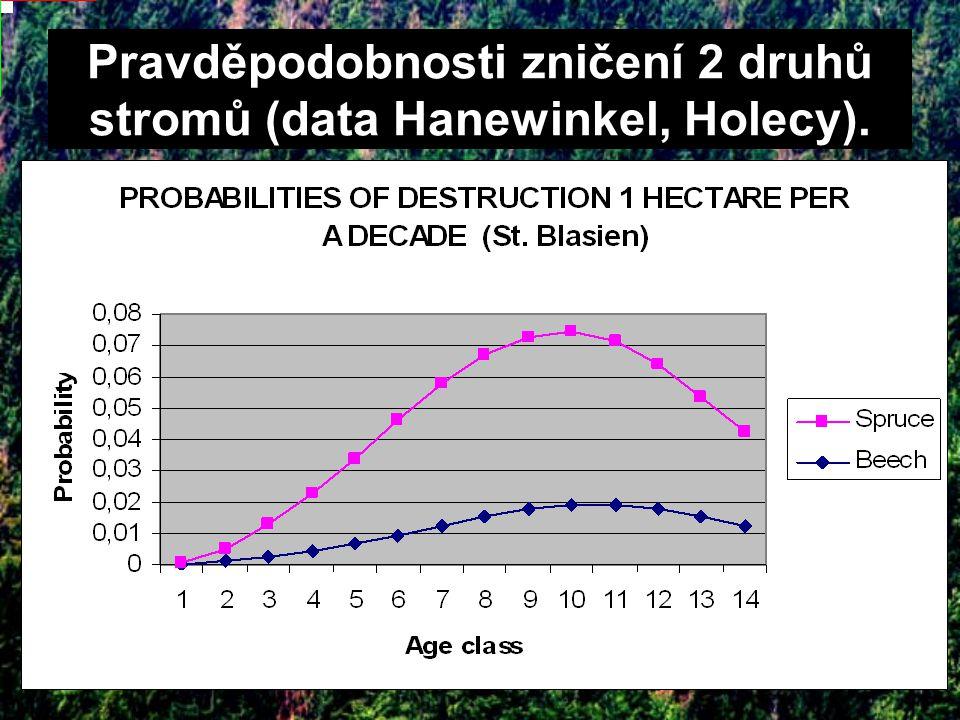 Pravděpodobnosti zničení 2 druhů stromů (data Hanewinkel, Holecy).