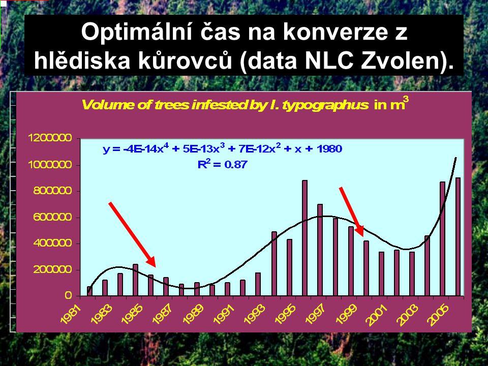Conversions produce material for bark beetles breeding. Optimální čas na konverze z hlědiska kůrovců (data NLC Zvolen).