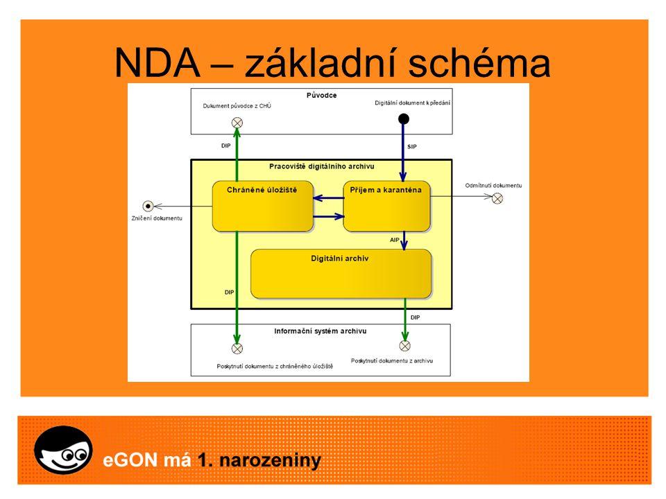 NDA – základní části Příjem a karanténa Chráněné úložiště Digitální archiv Přístup k dokumentům Řízení prostřednictvím RMS systému