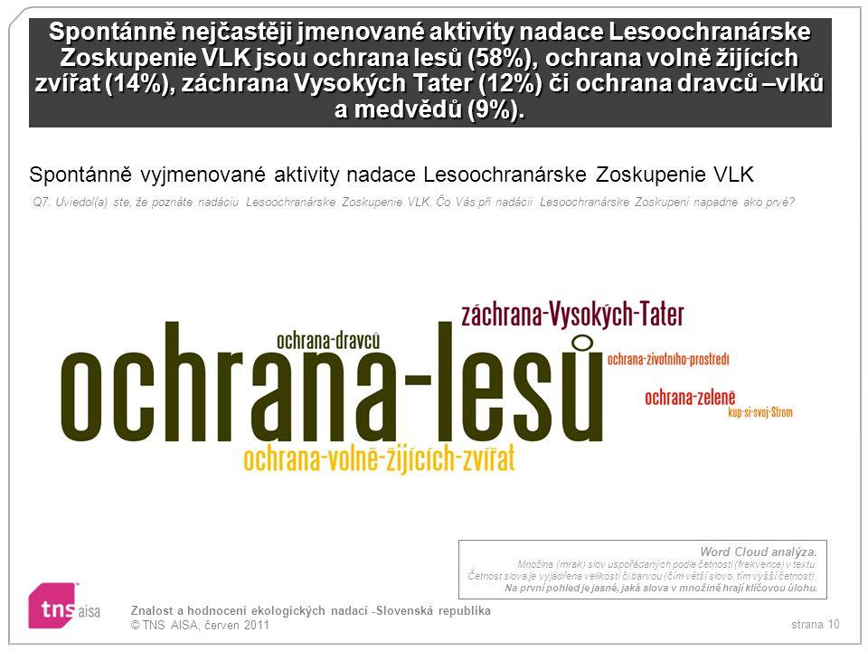strana 10 Znalost a hodnocení ekologických nadací -Slovenská republika © TNS AISA, červen 2011 Spontánně nejčastěji jmenované aktivity nadace Lesoochranárske Zoskupenie VLK jsou ochrana lesů (58%), ochrana volně žijících zvířat (14%), záchrana Vysokých Tater (12%) či ochrana dravců –vlků a medvědů (9%).