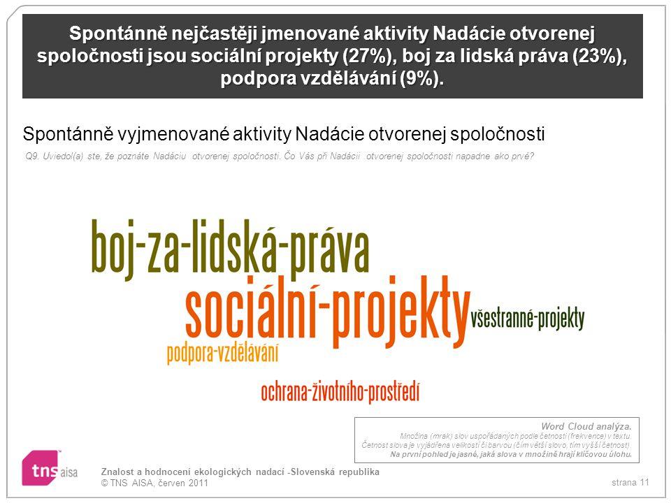 strana 11 Znalost a hodnocení ekologických nadací -Slovenská republika © TNS AISA, červen 2011 Spontánně nejčastěji jmenované aktivity Nadácie otvorenej spoločnosti jsou sociální projekty (27%), boj za lidská práva (23%), podpora vzdělávání (9%).
