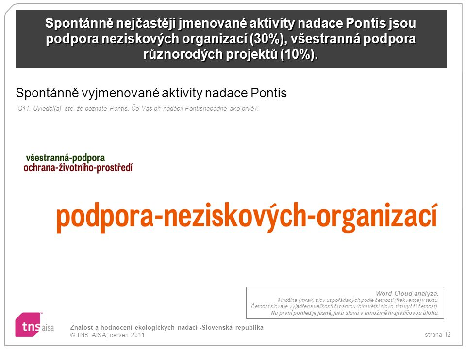 strana 12 Znalost a hodnocení ekologických nadací -Slovenská republika © TNS AISA, červen 2011 Spontánně nejčastěji jmenované aktivity nadace Pontis jsou podpora neziskových organizací (30%), všestranná podpora různorodých projektů (10%).