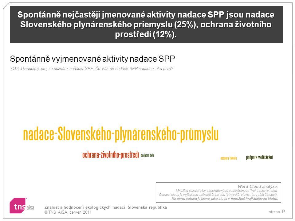 strana 13 Znalost a hodnocení ekologických nadací -Slovenská republika © TNS AISA, červen 2011 Spontánně nejčastěji jmenované aktivity nadace SPP jsou nadace Slovenského plynárenského priemyslu (25%), ochrana životního prostředí (12%).