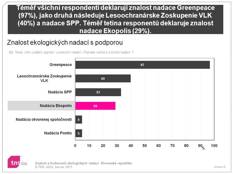 strana 6 Znalost a hodnocení ekologických nadací -Slovenská republika © TNS AISA, červen 2011 Téměř všichni respondenti deklarují znalost nadace Greenpeace (97%), jako druhá následuje Lesoochranárske Zoskupenie VLK (40%) a nadace SPP.