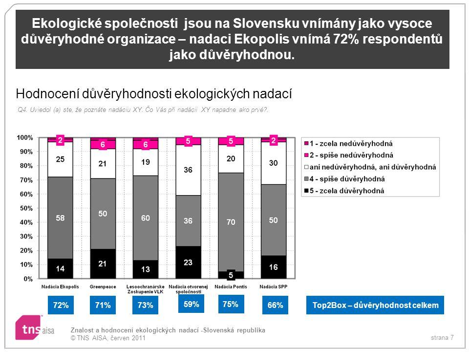 strana 8 Znalost a hodnocení ekologických nadací -Slovenská republika © TNS AISA, červen 2011 Spontánně nejčastěji jmenované aktivity nadace Ekopolis jsou ochrana životního prostředí (26%), ekologické aktivity jako boj proti znečistěnému prostředí (12%), ochrana zeleně (11%), akce Strom roku (10%), podpora ekologických farem (10%) či záchrana Vysokých Tater (8%).