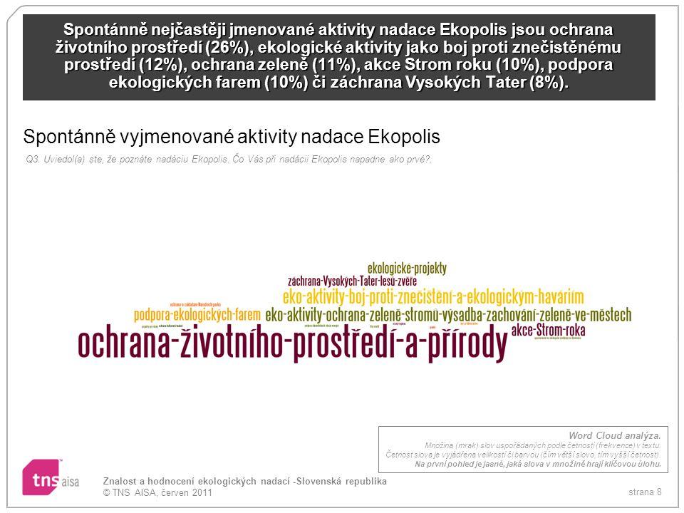 strana 9 Znalost a hodnocení ekologických nadací -Slovenská republika © TNS AISA, červen 2011 Spontánně nejčastěji jmenované aktivity nadace Greenpeace jsou ochrana životního prostředí (50%), ekologické aktivity jako ochrana volně žijících zvířat (11%), ochrana velryb (9%), ochrana zeleně (9%) či boj proti znečištění (8%).