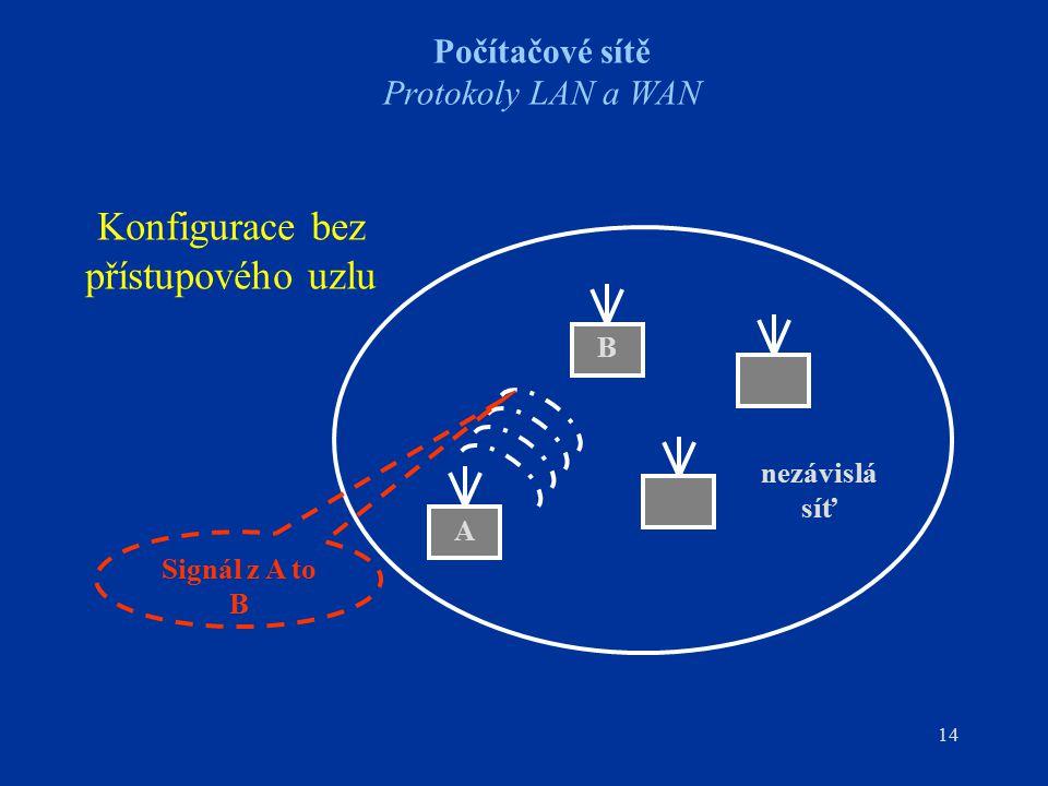 14 Počítačové sítě Protokoly LAN a WAN nezávislá síť A B Signál z A to B Konfigurace bez přístupového uzlu