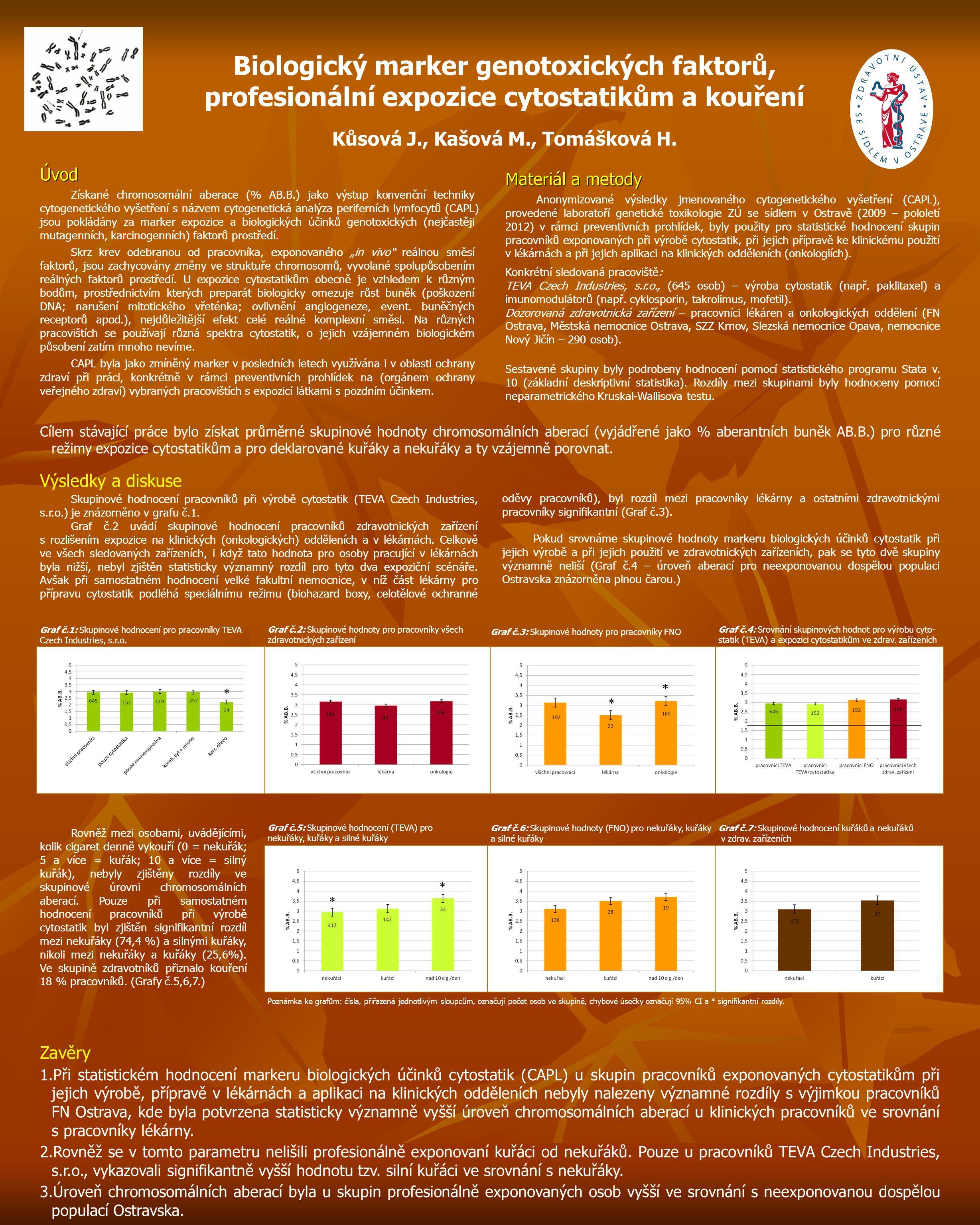 Biologický marker genotoxických faktorů, profesionální expozice cytostatikům a kouření Kůsová J., Kašová M., Tomášková H.