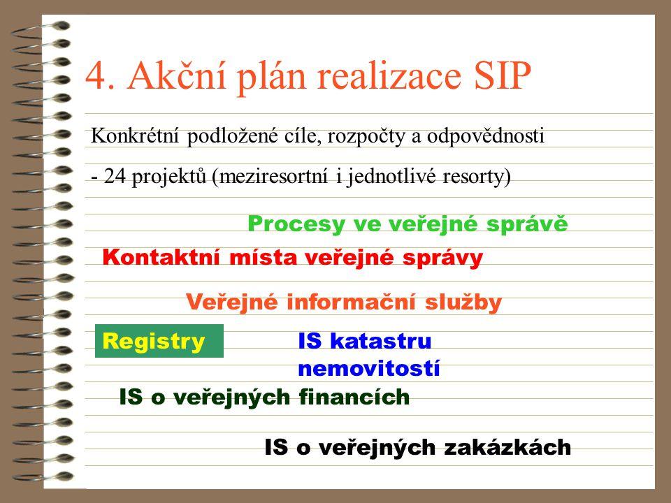 3. Koncepce budování IS VS IS VS pro realizaci SIP + informatizace veřejné správy Koordinace: Rada vlády pro SIP, ÚSIS - problémy stávajících IS - cíl