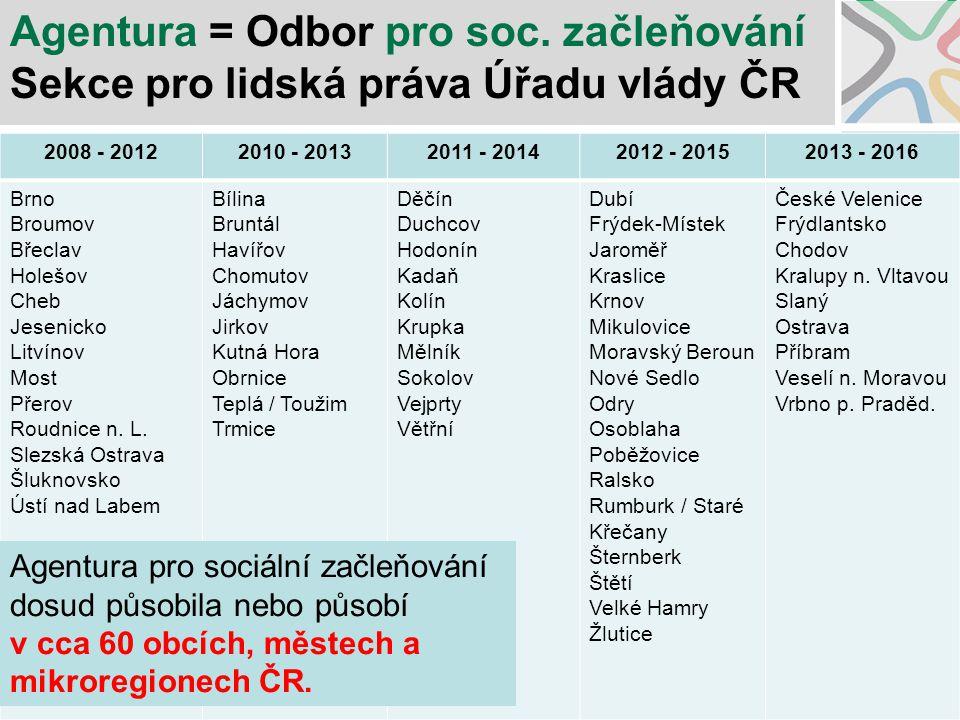 Obce a mikroregiony spolupracující s Agenturou pro SZ v roce 2014