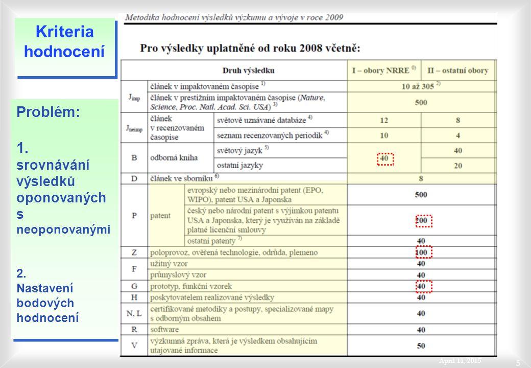 April 11, 2015 5 Problém: 1. srovnávání výsledků oponovaných s neoponovanými 2. Nastavení bodových hodnocení Problém: 1. srovnávání výsledků oponovaný