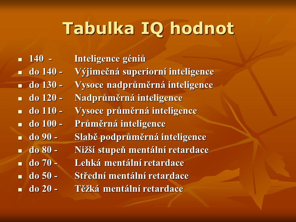 Tabulka IQ hodnot 140 - Inteligence géniů 140 - Inteligence géniů do 140 - Výjimečná superiorní inteligence do 140 - Výjimečná superiorní inteligence do 130 - Vysoce nadprůměrná inteligence do 130 - Vysoce nadprůměrná inteligence do 120 - Nadprůměrná inteligence do 120 - Nadprůměrná inteligence do 110 - Vysoce průměrná inteligence do 110 - Vysoce průměrná inteligence do 100 - Průměrná inteligence do 100 - Průměrná inteligence do 90 - Slabě podprůměrná inteligence do 90 - Slabě podprůměrná inteligence do 80 - Nižší stupeň mentální retardace do 80 - Nižší stupeň mentální retardace do 70 - Lehká mentální retardace do 70 - Lehká mentální retardace do 50 - Střední mentální retardace do 50 - Střední mentální retardace do 20 - Těžká mentální retardace do 20 - Těžká mentální retardace