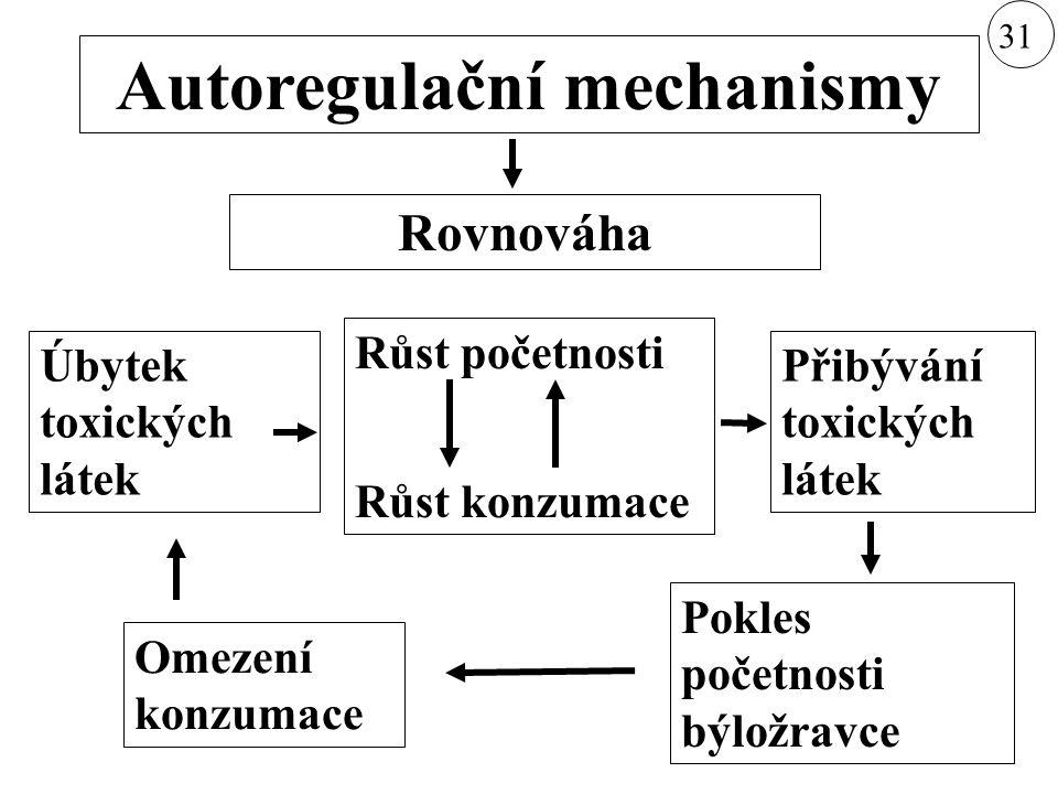 Typy klimaxu klimatický klimax edafický klimax antropogenní klimax (paraklimax) Biocenózy zonální zonobiomy (pásma) azonální, extrazonální pedobiomy orobiomy (stupně) 31