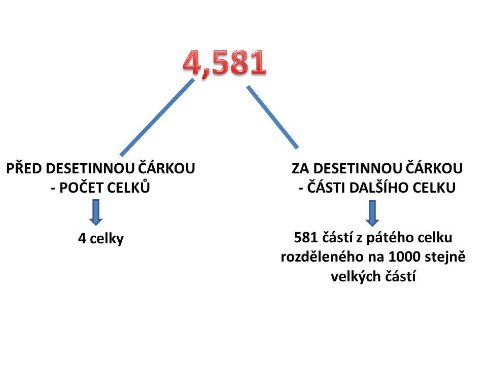 ZÁPIS DESETINNÉHO ČÍSLA 2 5 6, 8 6 5 4 3 1 DESETINNÁ ČÁRKA JEDNOTKYDESÍTKYSTOVKYDESETINY SETINYTISÍCINY DESETITISÍCINY STOTISÍCINYMILIONTINY