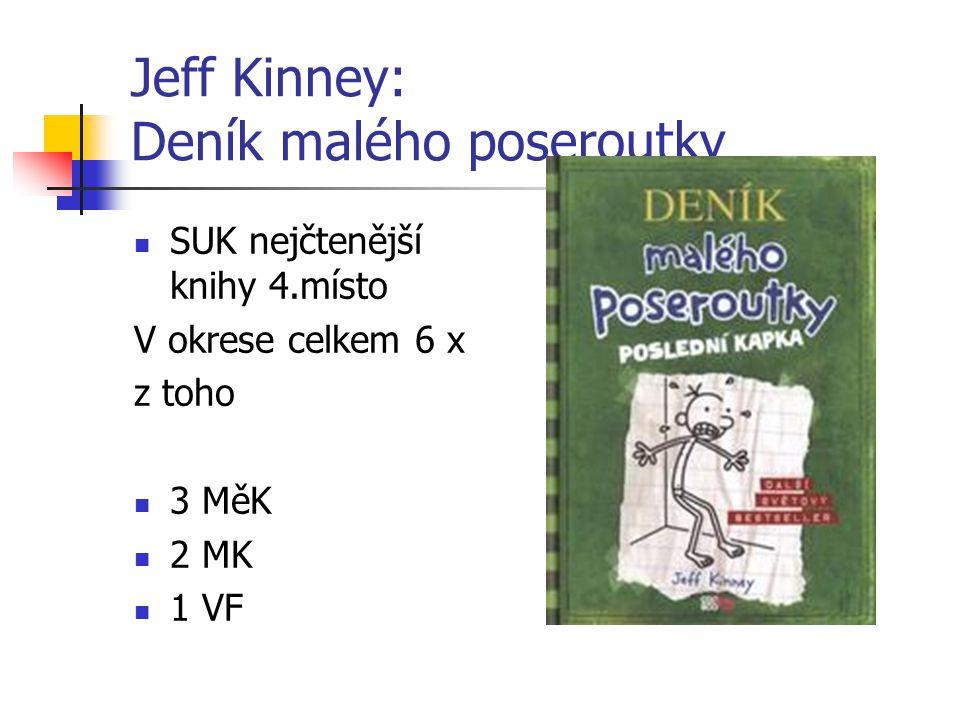 Jeff Kinney: Deník malého poseroutky SUK nejčtenější knihy 4.místo V okrese celkem 6 x z toho 3 MěK 2 MK 1 VF