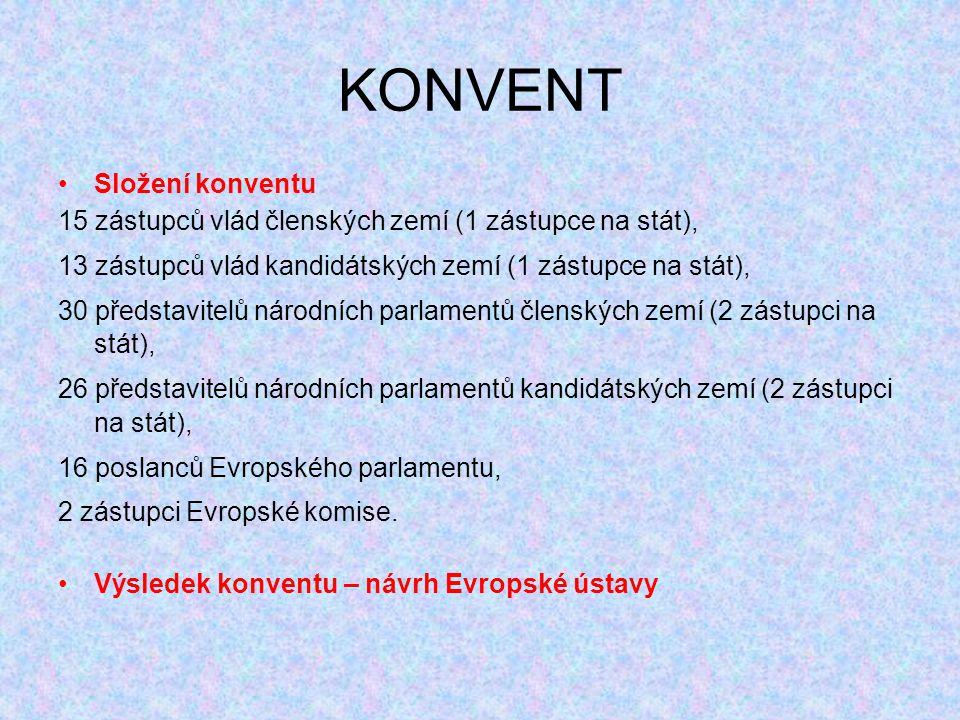 KONVENT Složení konventu 15 zástupců vlád členských zemí (1 zástupce na stát), 13 zástupců vlád kandidátských zemí (1 zástupce na stát), 30 představitelů národních parlamentů členských zemí (2 zástupci na stát), 26 představitelů národních parlamentů kandidátských zemí (2 zástupci na stát), 16 poslanců Evropského parlamentu, 2 zástupci Evropské komise.