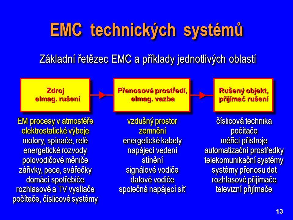 13 EMC technických systémů Základní řetězec EMC a příklady jednotlivých oblastí EM procesy v atmosféře elektrostatické výboje motory, spínače, relé en