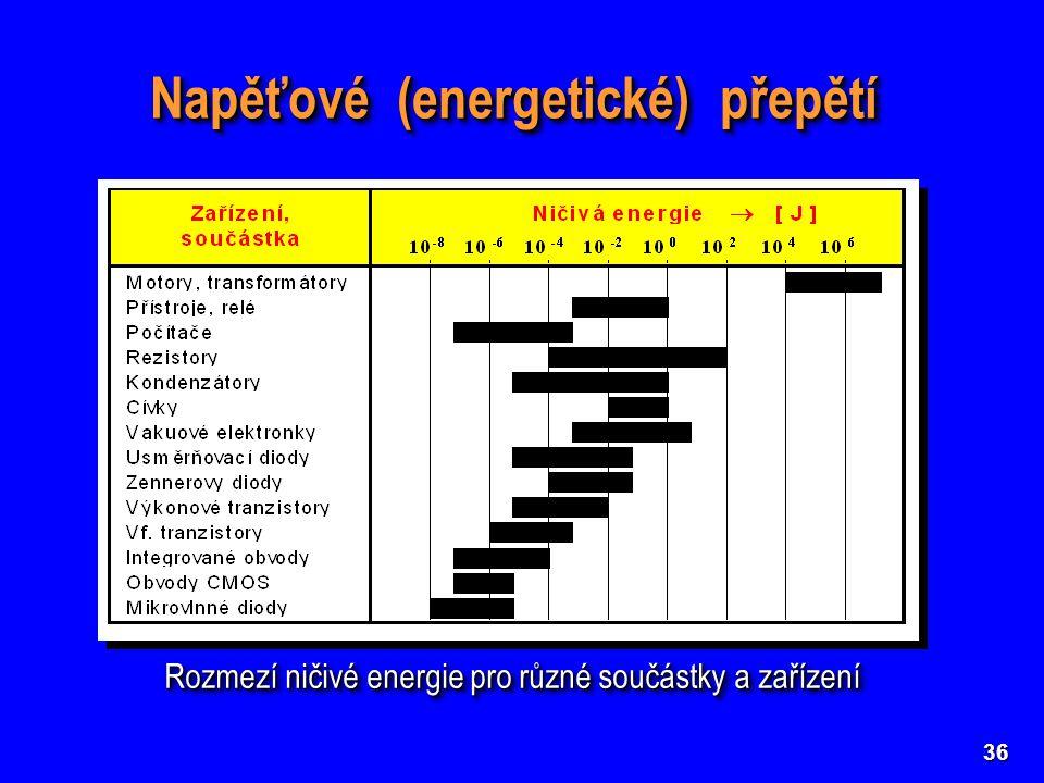 36 Napěťové (energetické) přepětí Rozmezí ničivé energie pro různé součástky a zařízení