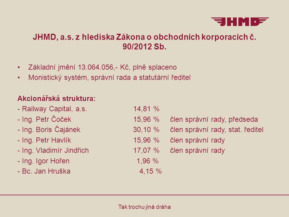 JHMD, a.s. z hlediska Zákona o obchodních korporacích č. 90/2012 Sb. Základní jmění 13.064.056,- Kč, plně splaceno Monistický systém, správní rada a s